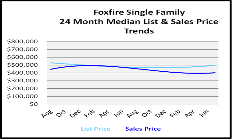 August 2020 Naples Real Estate Market Report Single Family Home Graph for Foxfire