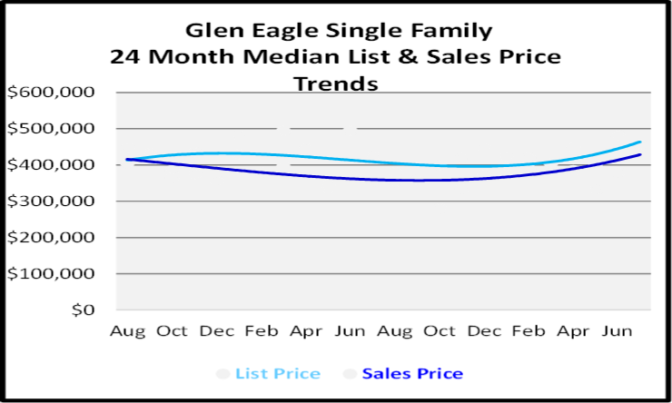 August 2020 Naples Real Estate Market Report Single Family Home Graph for Glen Eagle