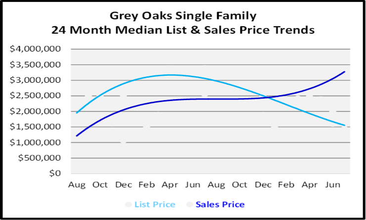 August 2020 Naples Real Estate Market Report Single Family Home Graph for Grey Oaks