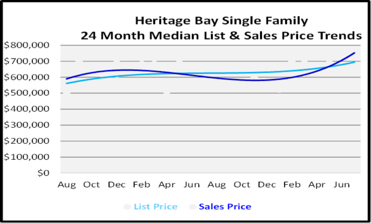August 2020 Naples Real Estate Market Report Single Family Home Graph for Heritage Bay