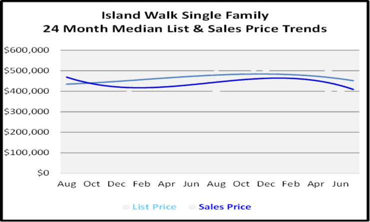 August 2020 Naples Real Estate Market Report Single Family Home Graph for Island Walk