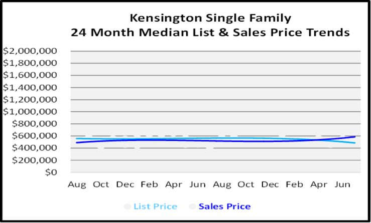 August 2020 Naples Real Estate Market Report Single Family Home Graph for Kensington