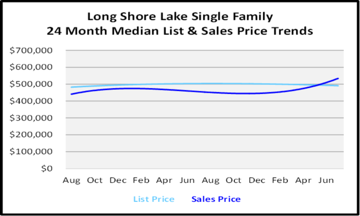 August 2020 Naples Real Estate Market Report Single Family Home Graph for Longshore Lake