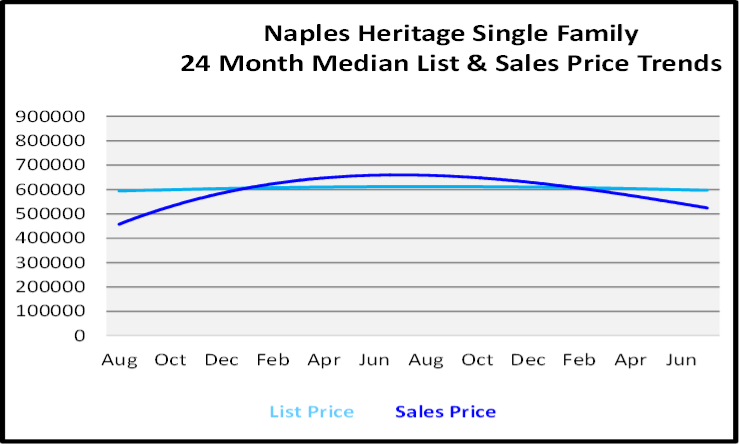 August 2020 Naples Real Estate Market Report Single Family Home Graph for Naples Heritage