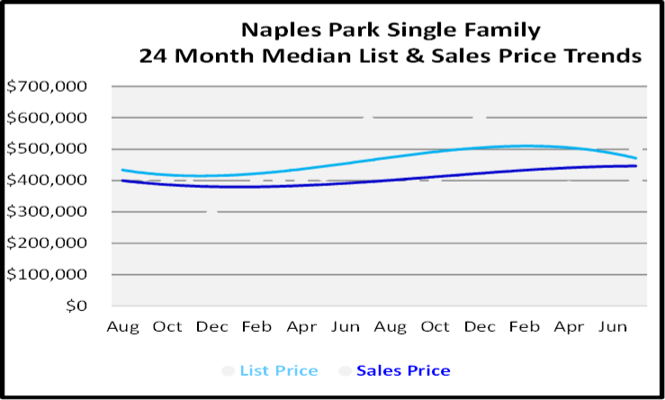 August 2020 Naples Real Estate Market Report Single Family Home Graph for Naples Park