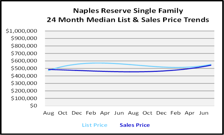 August 2020 Naples Real Estate Market Report Single Family Home Graph for Naples Reserve