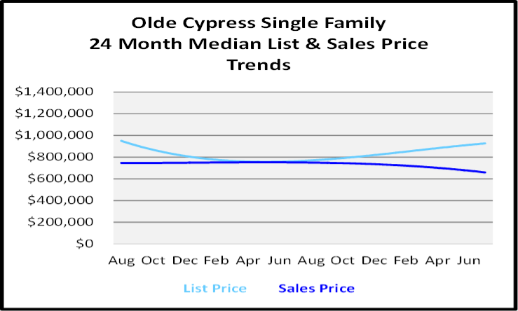 August 2020 Naples Real Estate Market Report Single Family Home Graph for Olde Cypress