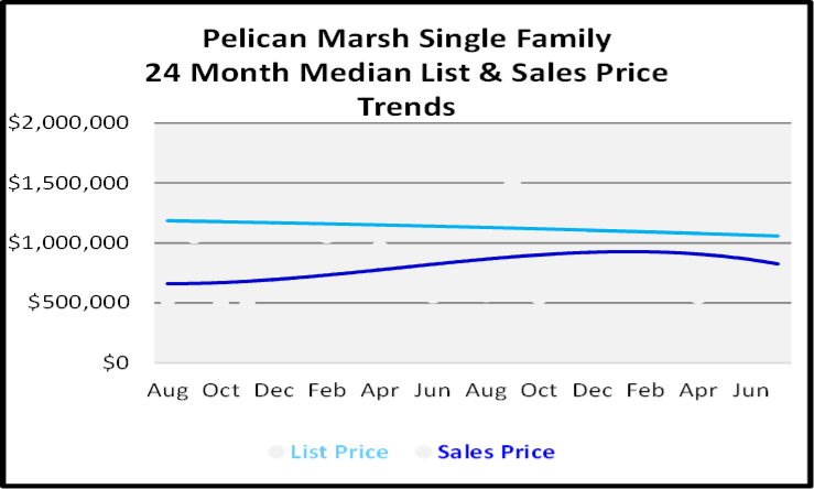 August 2020 Naples Real Estate Market Report Single Family Home Graph for Pelican Marsh