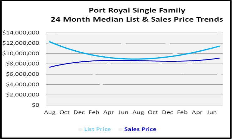 August 2020 Naples Real Estate Market Report Single Family Home Graph for Port Royal