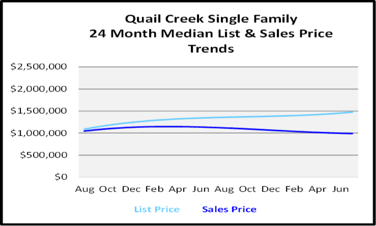 August 2020 Naples Real Estate Market Report Single Family Home Graph for Quail Creek