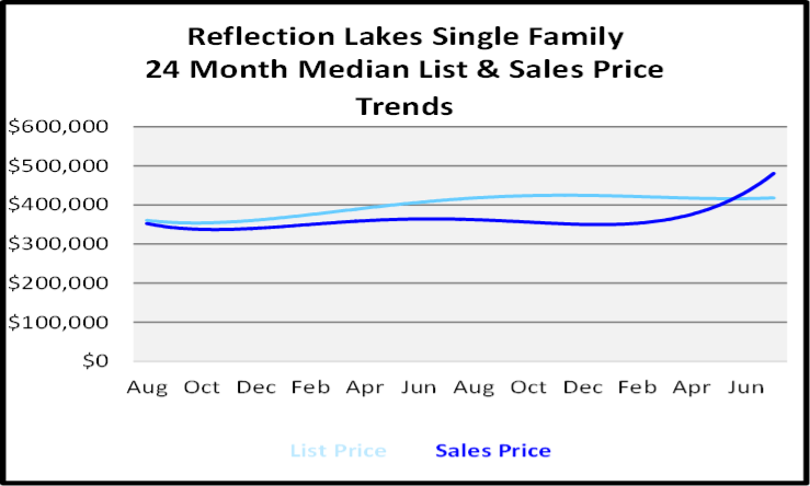 August 2020 Naples Real Estate Market Report Single Family Home Graph for Reflection Lakes