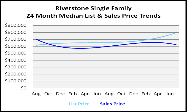 August 2020 Naples Real Estate Market Report Single Family Home Graph for Riverstone