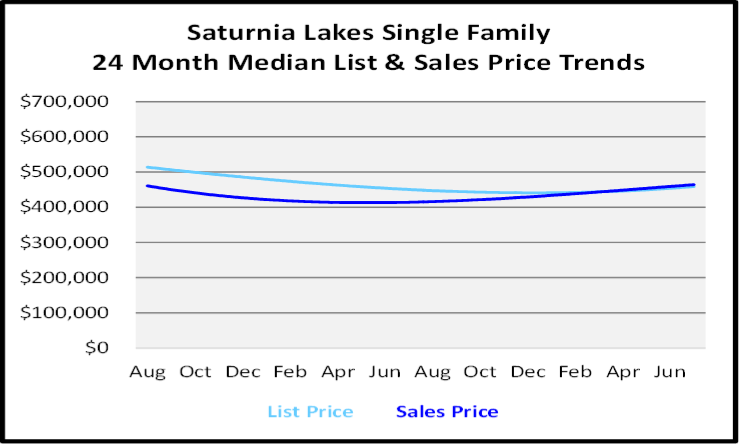 August 2020 Naples Real Estate Market Report Single Family Home Graph for Saturnia Lakes