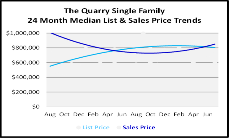 August 2020 Naples Real Estate Market Report Single Family Home Graph for The Quarry