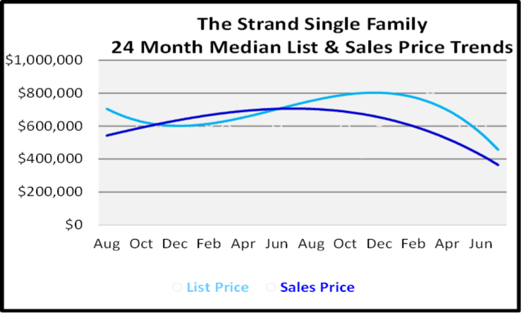August 2020 Naples Real Estate Market Report Single Family Home Graph for The Strand