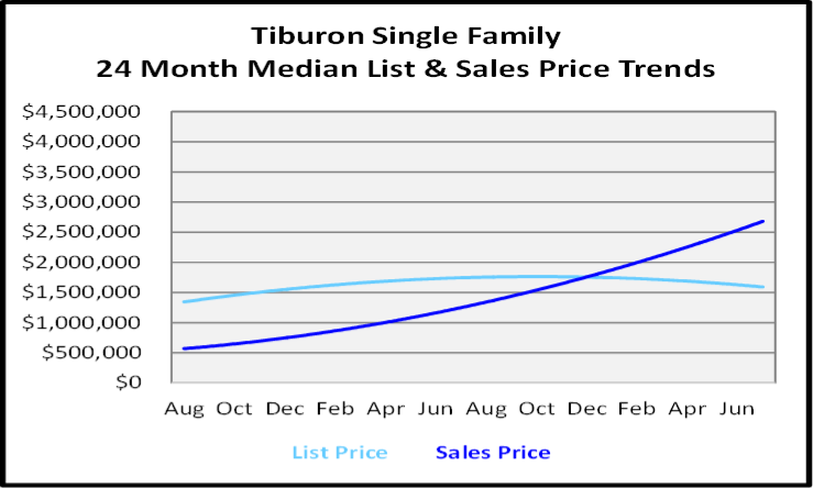 August 2020 Naples Real Estate Market Report Single Family Home Graph for Tiburon