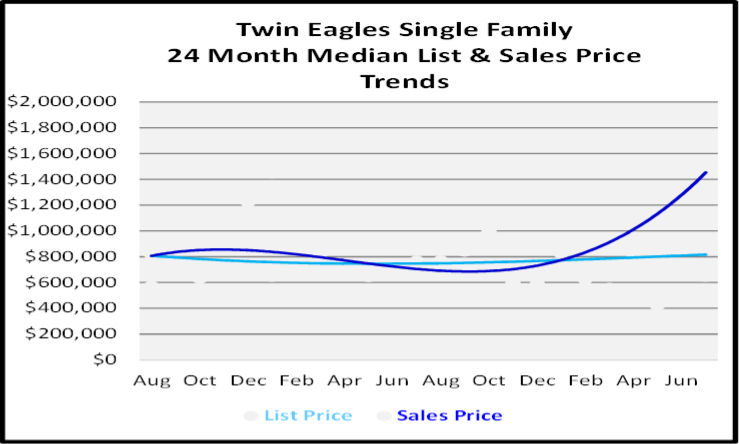 August 2020 Naples Real Estate Market Report Single Family Home Graph for Twin Eagles