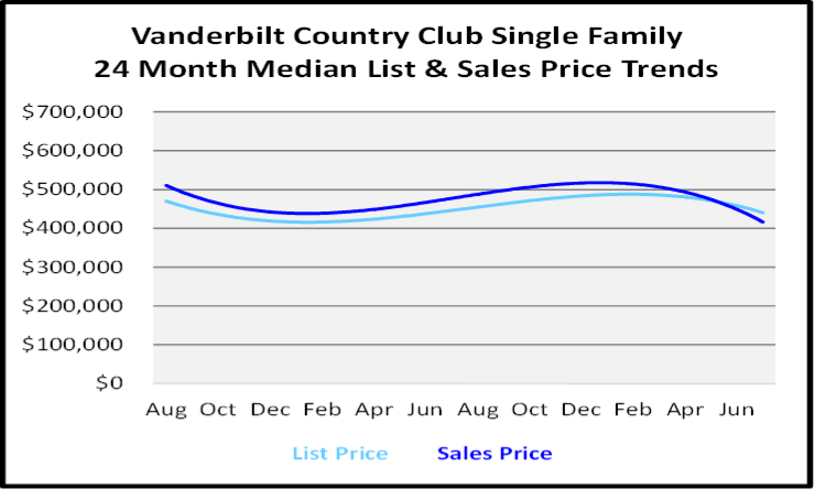 August 2020 Naples Real Estate Market Report Single Family Home Graph for Vanderbilt Country Club