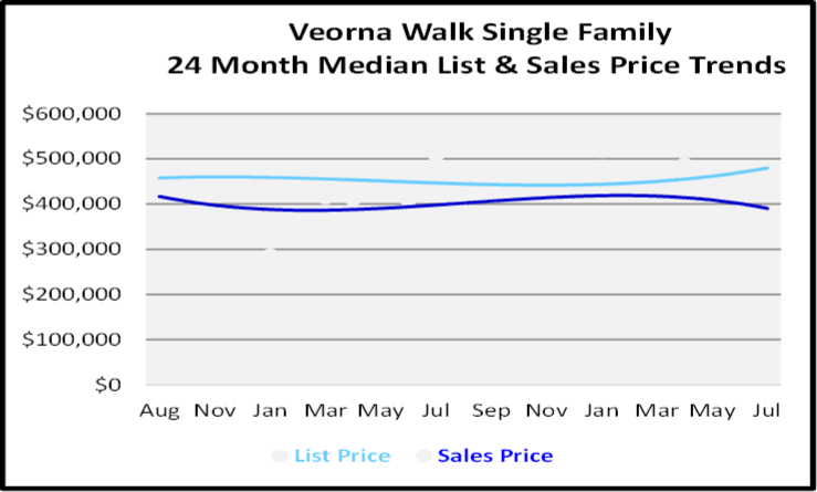 August 2020 Naples Real Estate Market Report Single Family Home Graph for Verona Walk