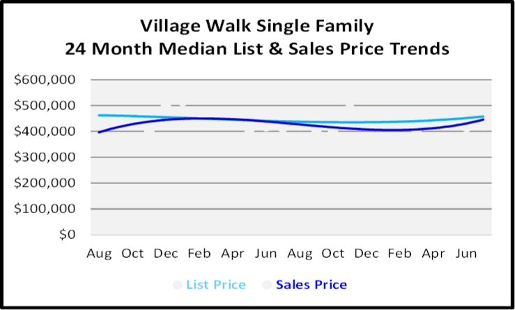 August 2020 Naples Real Estate Market Report Single Family Home Graph for Village Walk