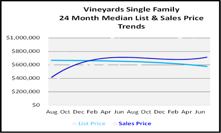 August 2020 Naples Real Estate Market Report Single Family Home Graph for Vineyards