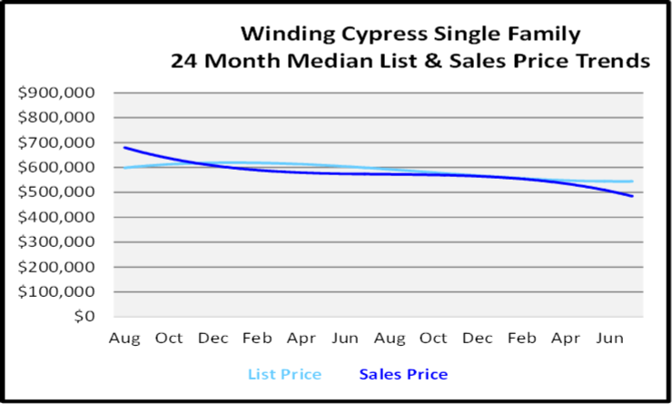 August 2020 Naples Real Estate Market Report Single Family Home Graph for Winding Cypress