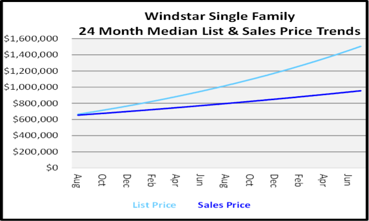 August 2020 Naples Real Estate Market Report Single Family Home Graph for Windstar