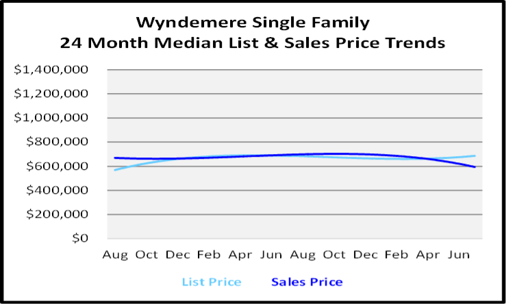 August 2020 Naples Real Estate Market Report Single Family Home Graph for Wyndemere