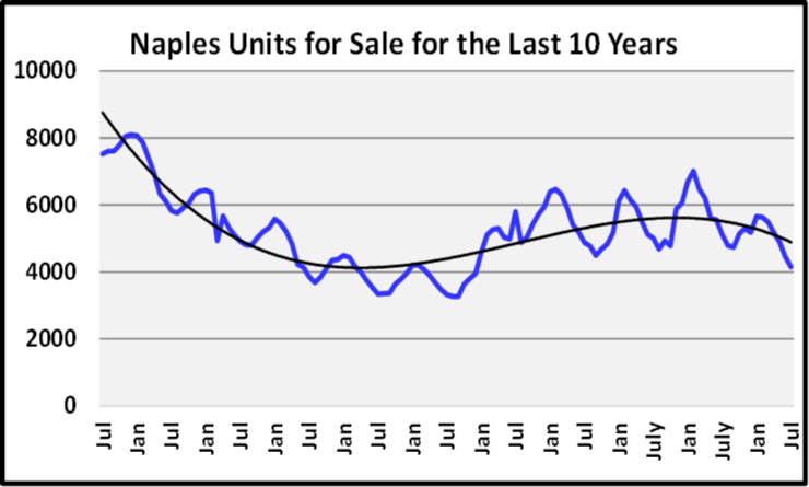 August 2020 Naples Real Estate Market Report Units Sold for the Last 10 Years Graph