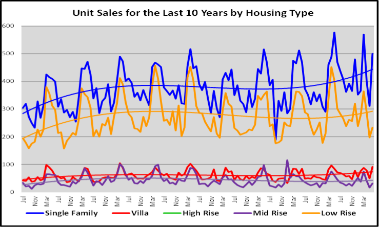 August 2020 Naples Real Estate Market Report Units Sold for the Last 10 Years by Housing Type Graph