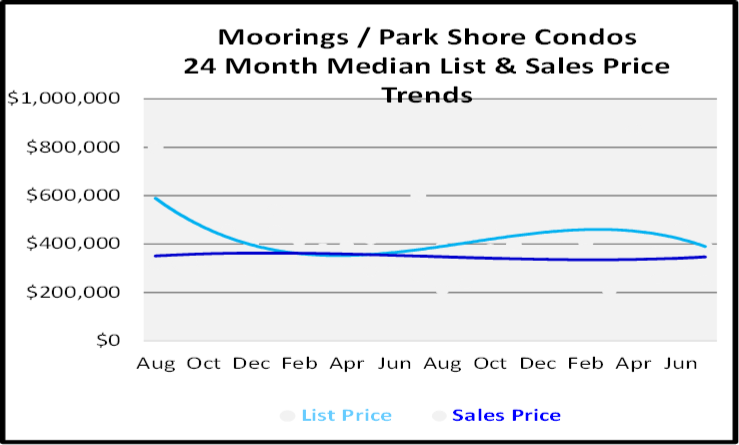 August 2020 Naples Real Estate Market Report for Moorings-Park Shore Cono Graph