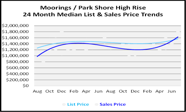 August 2020 Naples Real Estate Market Report for Moorings-Park Shore High Rise Graph