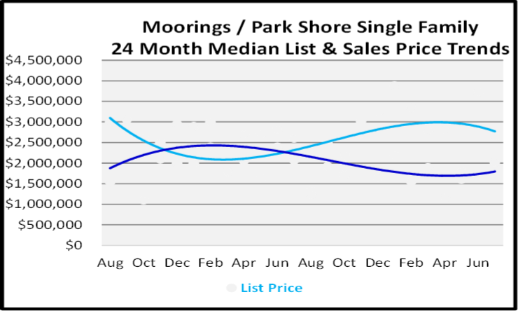 August 2020 Naples Real Estate Market Report for Moorings Single Family Homes Graph