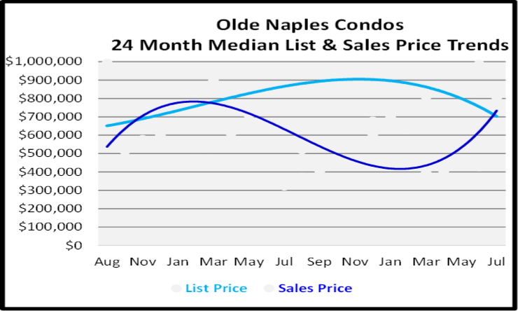 August 2020 Naples Real Estate Market Report for Olde Naples Condos