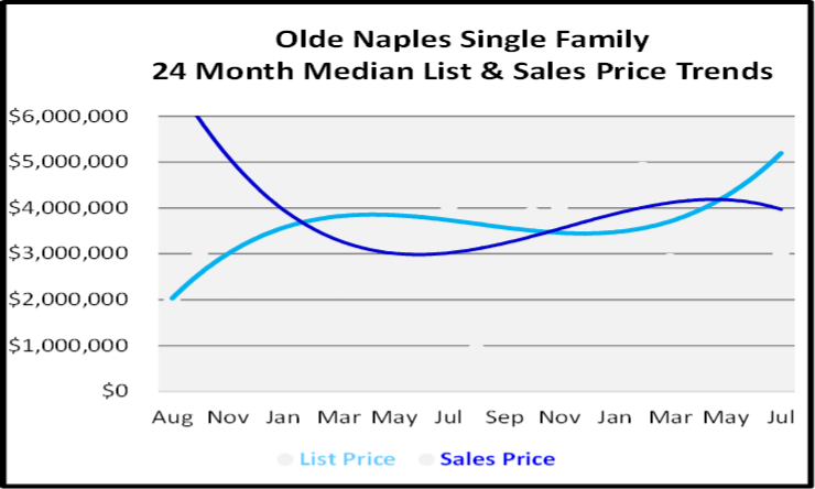 August 2020 Naples Real Estate Market Report for Olde Naples Single Family Homes
