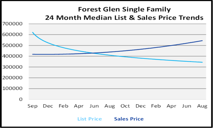 Forest Glen Single Family Homes List and Sales Price Graph