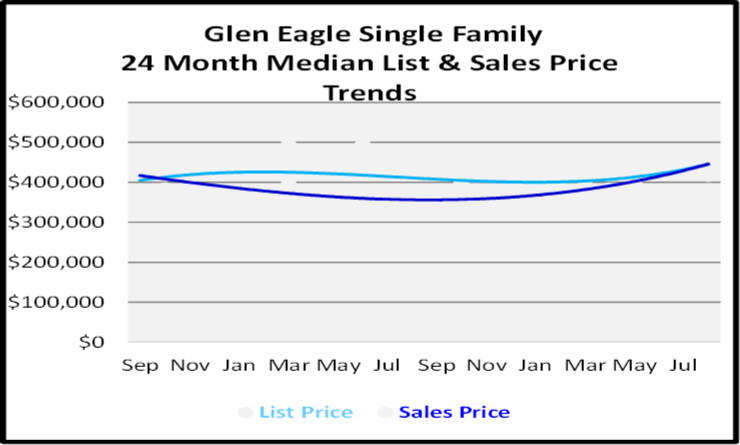 Glen Eagle Single Family Homes List and Sales Price Graph