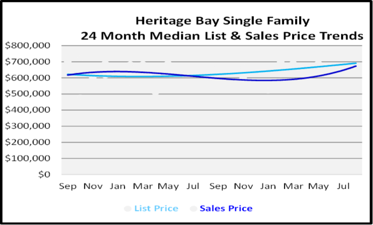 Heritage Bay Single Family Homes List and Sales Price Graph