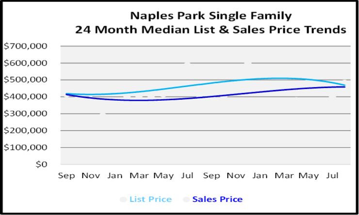 Naples Real Estate Market Report Naples Park Single Family Homes List and Sales Price Graph