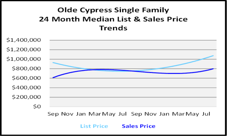 Naples Real Estate Market Report Olde Cypress Single Family Homes List and Sales Price Graph
