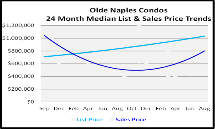 Naples Real Estate Market Report Olde Naples Condos List and Sales Price Graph