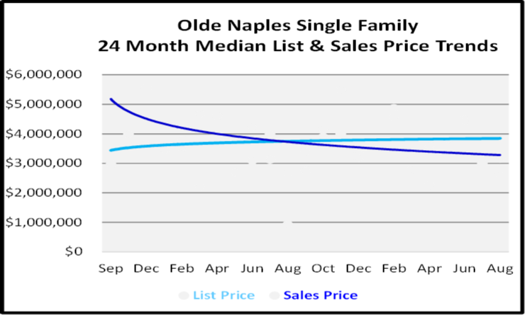 Naples Real Estate Market Report Olde Naples Single Family Homes List and Sales Price Graph
