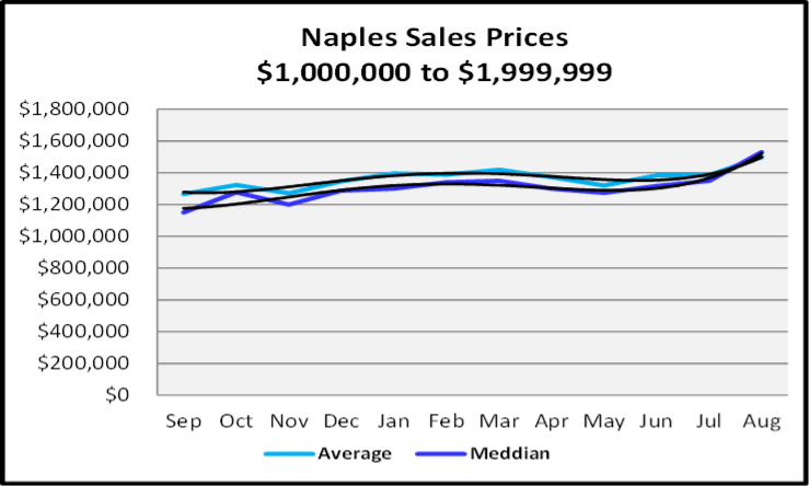 September 2020 Naples Real Estate Market Report $1,000,000 to $1,999,999 Sales Price Graph