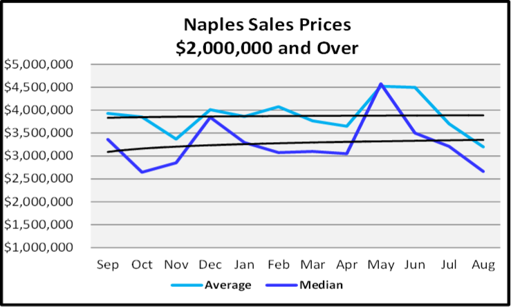 September 2020 Naples Real Estate Market Report $2,000 and Over Sales Price Graph