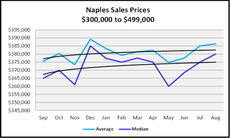 September 2020 Naples Real Estate Market Report $300,000 to $499,999 Sales Price Graph