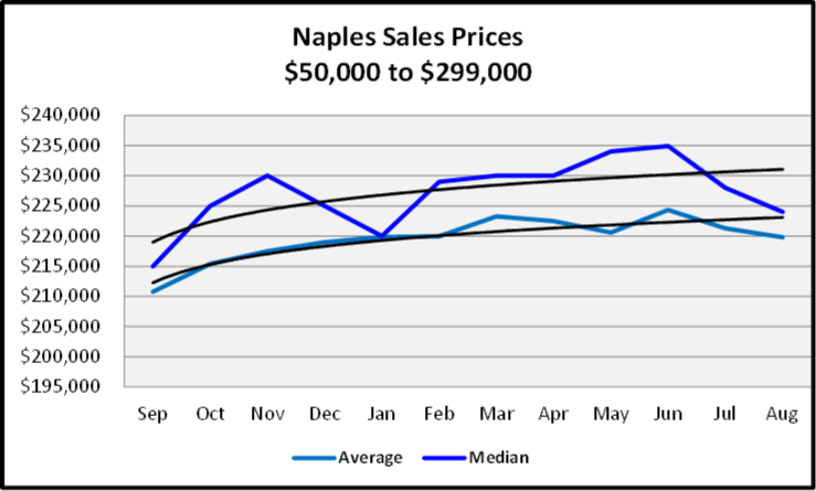 September 2020 Naples Real Estate Market Report $50,000 to $299,999 Sales Price Graph