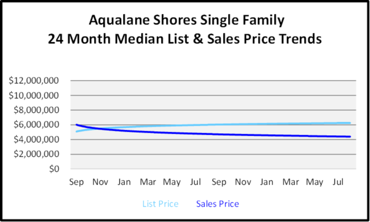 September 2020 Naples Real Estate Market Report Aqualane Shore Single Family Homes List and Sales Price Graph