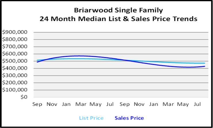 September 2020 Naples Real Estate Market Report Briarwood Single Family Homes List and Sales Price Graph