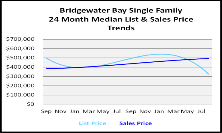 September 2020 Naples Real Estate Market Report Bridgewater Bay Single Family Homes List and Sales Price Graph