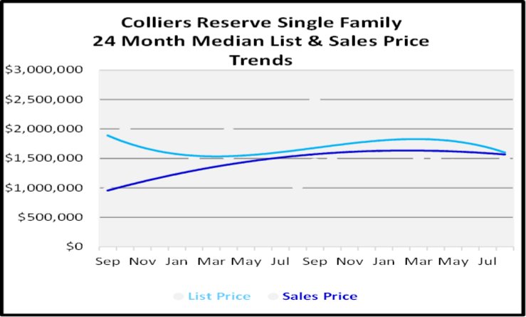 September 2020 Naples Real Estate Market Report Colliers Reserve Single Family Homes List and Sales Price Graph